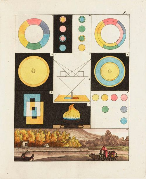 Johann Wolfgang von Goethe's Theory of Colours.