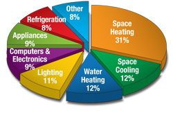 How Much Electricity Do Household Items Use? Site not only lists common values but allows you to determine individual appliance costs using a built-in calculator, breaks down common power usage into an easy to understand discussion and chart, and provides many energy saving strategies. Check it out. www.rethinksurvival.com