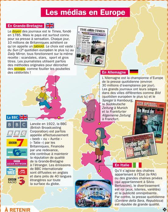 Fiche exposés : Les médias en Europe