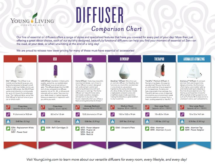 Young Living Essential Oils: Diffuser Comparison Chart| YoungLiving.com | Shelby Gahm | Distributor  3393390