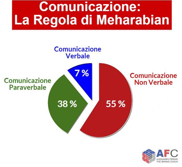 #comunicazione: la regola di meharabian http://www.afcformazione.it/blog/il-forte-legame-tra-public-speaking-e-linguaggio-del-corpo