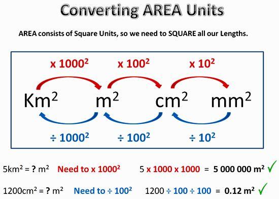 Die besten 25 metrische umrechnung ideen auf pinterest - Conversion table for area measurement ...