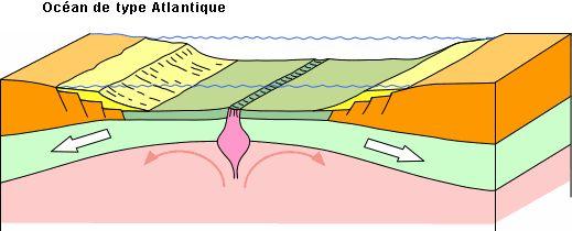 Une Théorie planétaire: la Tectonique des Plaques