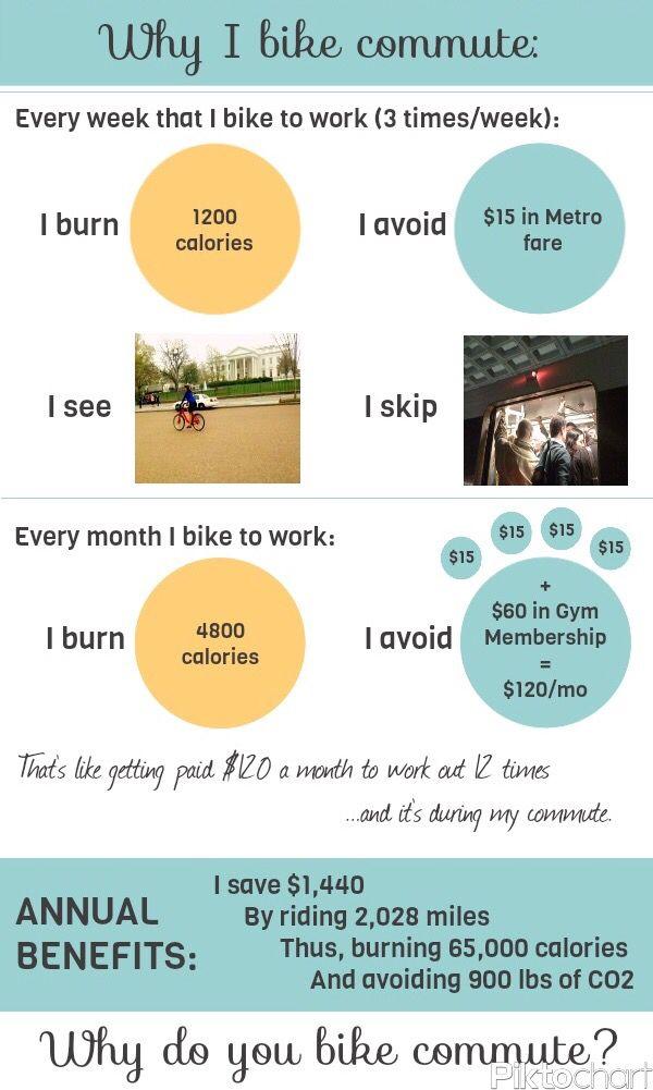 Why I Bike Commute