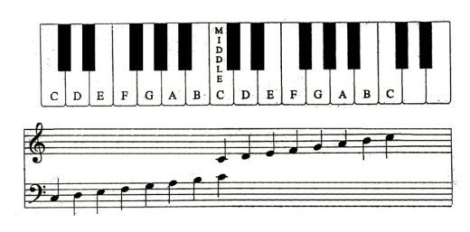 Free Printable For Learning to Read Piano Sheet Music; FACE Every Good Boy Does Fine and All Cows Eat Grass - Good Burritos Don't Fall Apart
