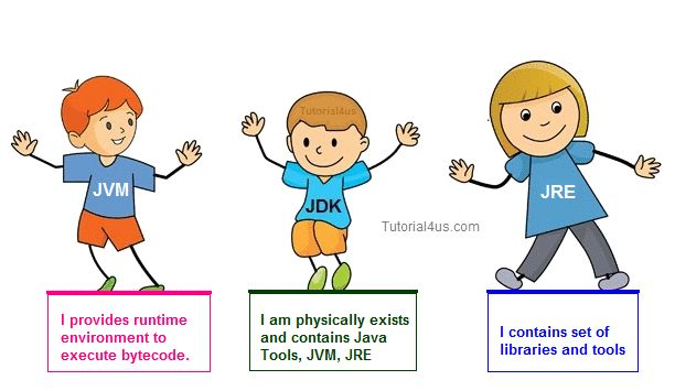 Difference between JDK, JVM and JREJvm, Jre, Jdk these all the backbone of java language. Each components have separate works. Jdk and Jre physically exists but Jvm are abstract machine it means it not physically exists.