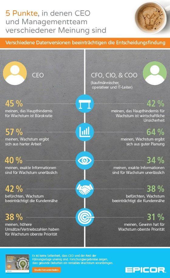 Verschiedene Datenversionen beeinträchtigen die Entscheidungsfindung in Unternehmen