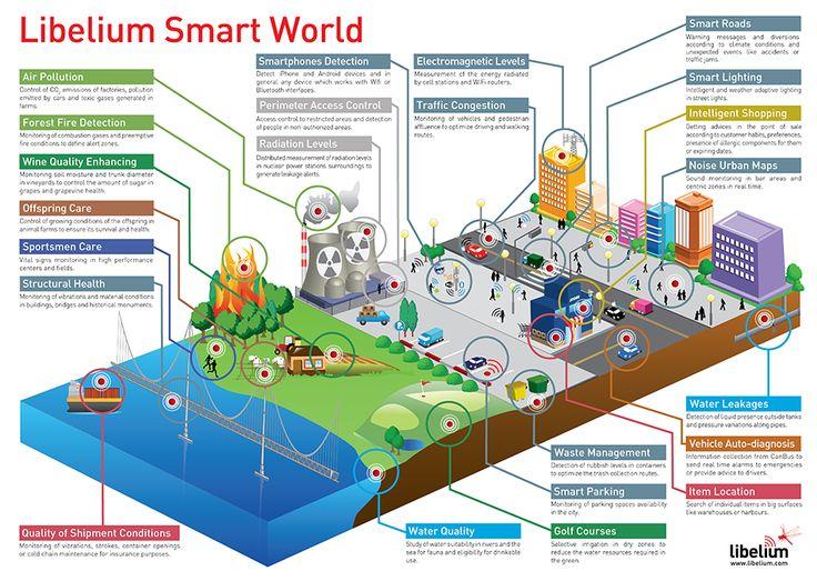 Libelium smart world infographic