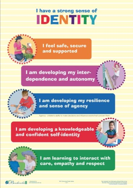 Early Years Learning Framework EYLF Outcomes Poster