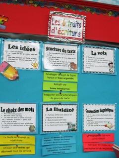 Classe de madame Bernice: Les 6 traits d'écriture