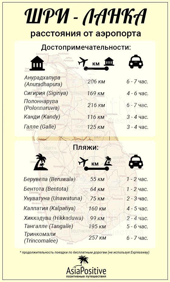Шри-Ланка: расстояние от аэропорта до пляжей и достопримечательностей | Сколько лететь до Шри-Ланки | Позитивные путешествия AsiaPositive.com #ШриЛанка #Шри_Ланка