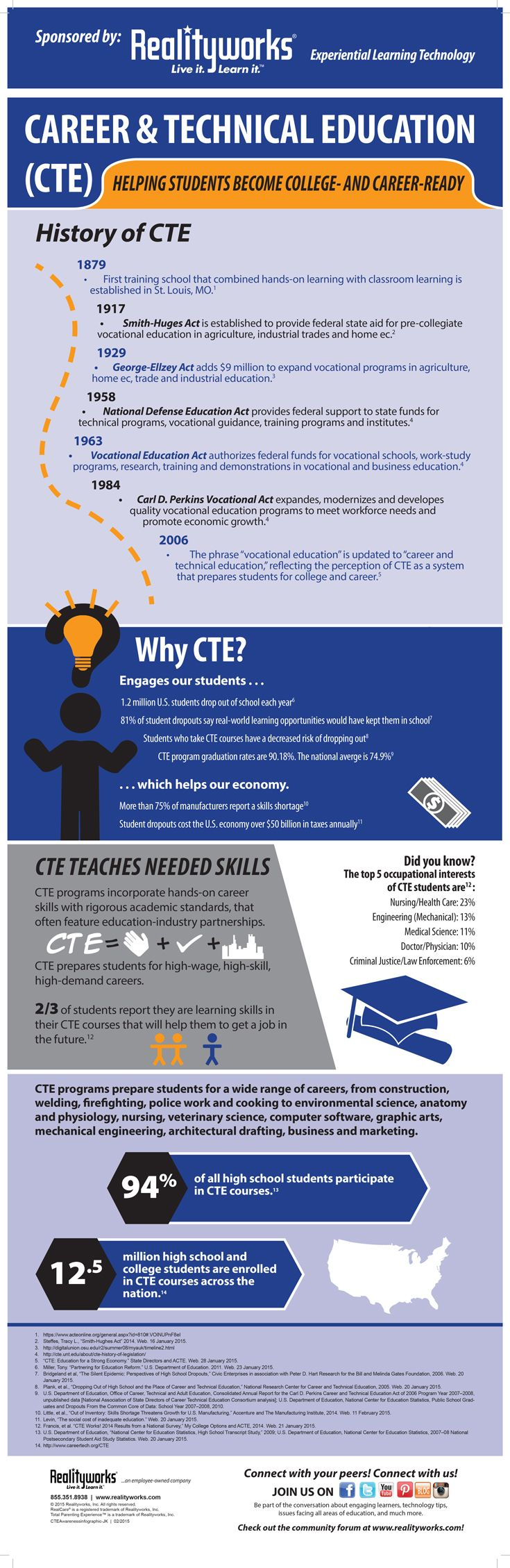 Learn the history of CTE and why career and technical education is so vital for the US economy in this free infographic - just in time for CTE Month 2015! | From Realityworks.com