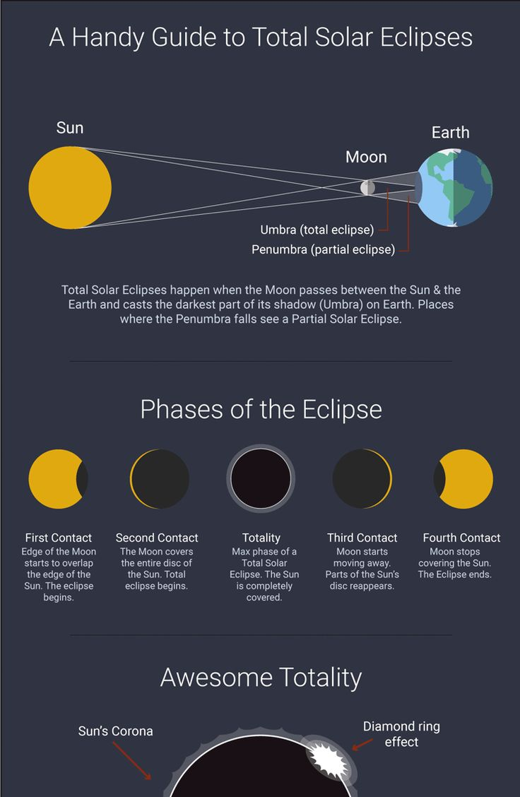 Infographic on Total Solar Eclipses, what they are and why they happen. Including path of March 20 Total Solar Eclipse and upcoming Solar Eclipses worldwide.
