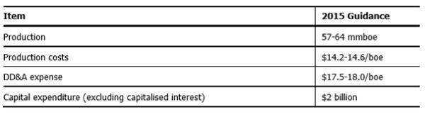 Santos Stock Research