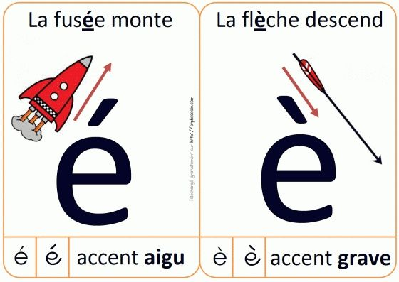 Les accents en français!