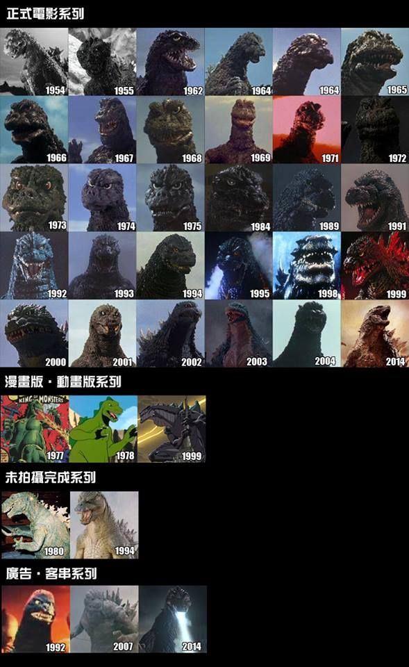 Godzilla through the years Top: films Second row: Comics/animation Third row: Unmade films Bottom row: Guest appearances