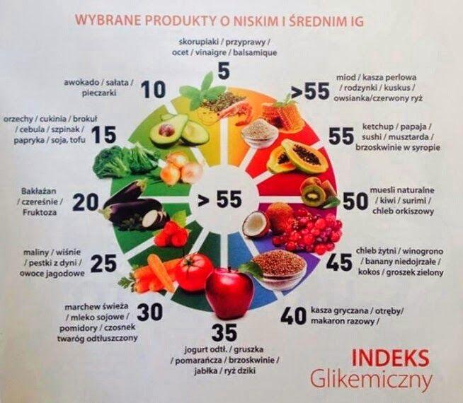 Stay fit: Indeks glikemiczny