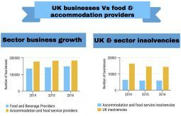Business insight: today's UK restaurant economy  The restaurant industry hit the national news again recently with reports that six of Jamie Oliver's restaurants are to close. The proposed closures, which are due to take place by the end of March 2017, will affect 120 employees; they affect restaurants mainly in the south, plus one in Aberdeen.
