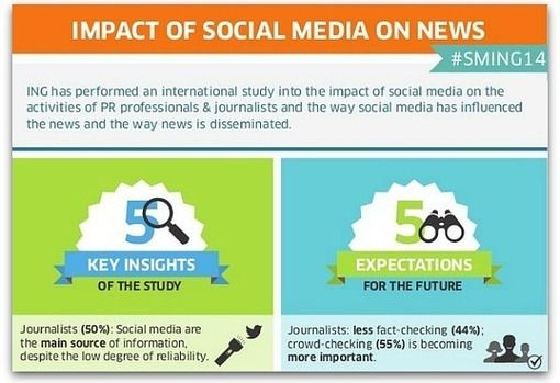 how social media has changed communication Social media is an avenue where the exchange of information between two  communicating sources is made seamless the social channel has.