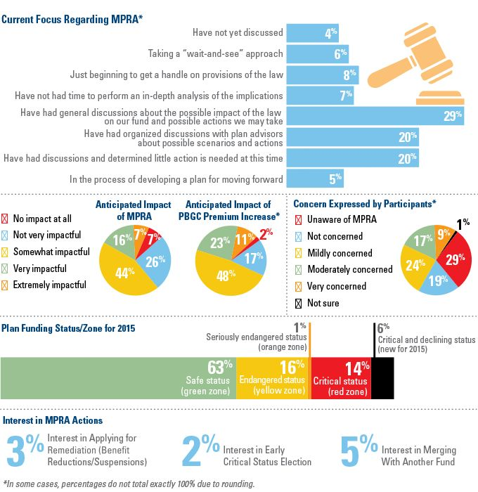 26 best Employee Benefits US images on Pinterest Bookstores - survey result template