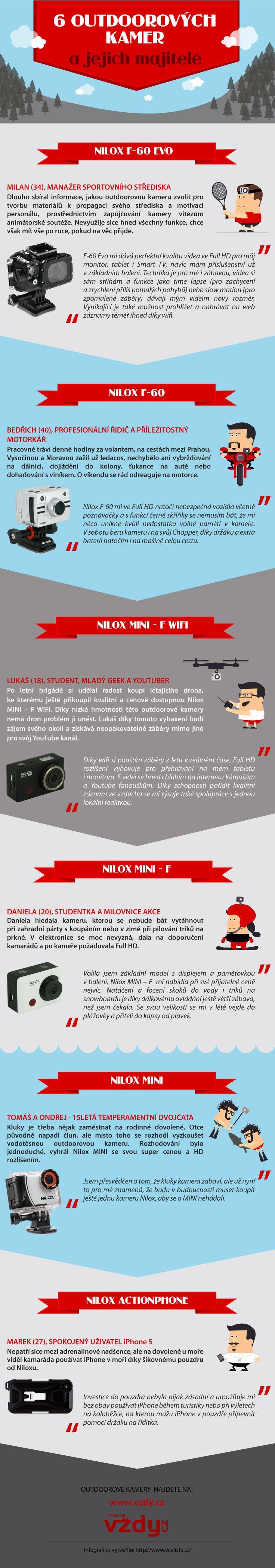 Infografika Nilox