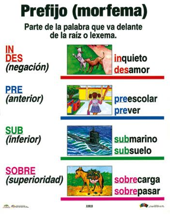 Los prefijos: in- y des- Es muy importante que los estudiantes comprendan y usen los prefijos en Español ya que les ayuda a la sección de comprensión de lectura del Examen del AP. No solo eso pero les ayuda a ampliar su vocabulario. M. Melara