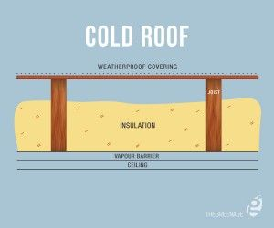 Loft Insulation An Introduction Flat Roof Insulation