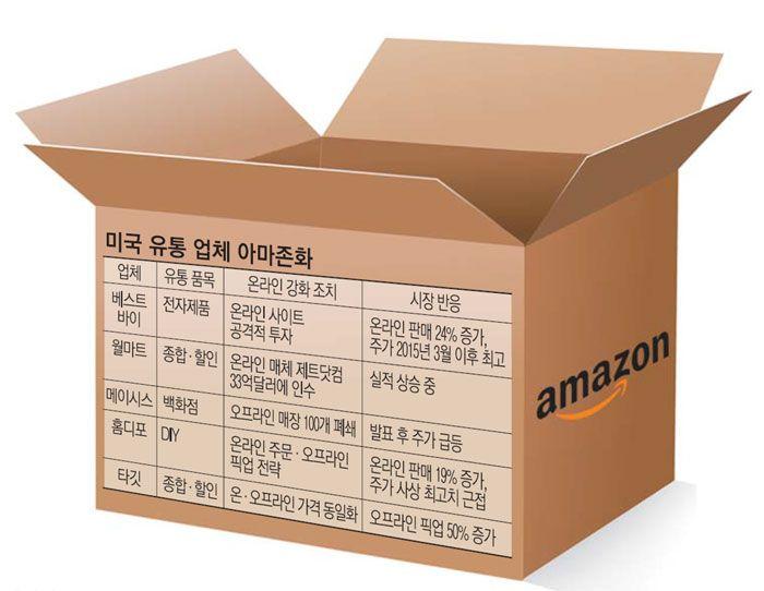 ◆ In-depth Plus / 거대유통기업도 `아마조네이션` ◆  미국 거대 유통 업체들이 온라인(모바일)으로 쇼핑한 뒤 오프라인 상점에서…