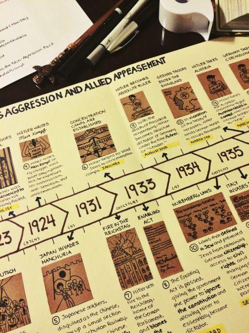 asana timeline how to draw a line