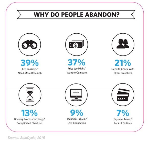 Customer Behavior - Why Consumers Abandon Online Travel Bookings Before Purchasing : MarketingProfs Article