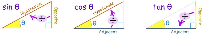 Sine, Cosine, Tangent made easy