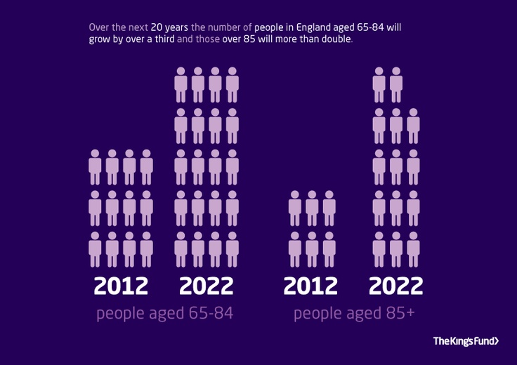 Future growth in number of older people
