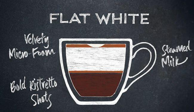Simple description of a flat white showing its elements