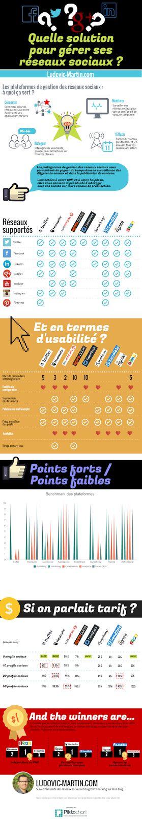 Infographie : quelle est la meilleure plateforme pour gérer ses réseaux sociaux (et ceux de ses clients) ? - Ludovic Martin.com