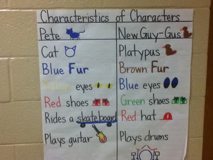 Pete the Cat and the New Guy Characteristics T-Chart; Elementary Library