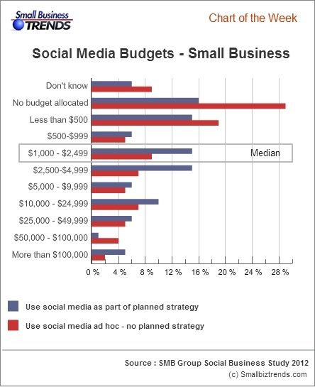This is an interesting chart to see how small business are valuing social media- Social media budgets of small businesses