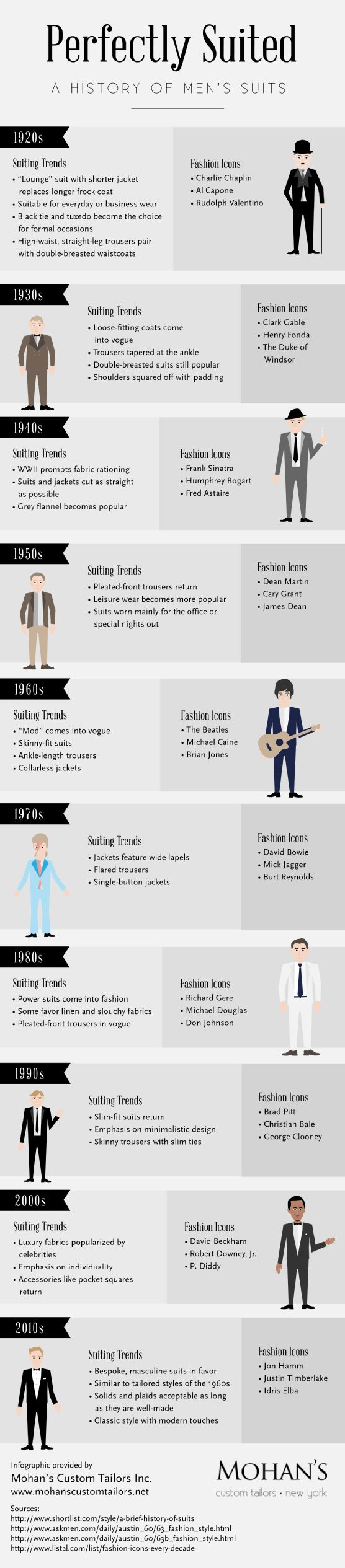 Infographic: History of Men's Suits