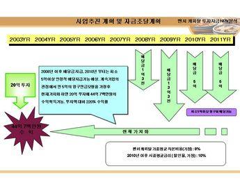 레스토랑 창업 사업계획서(한식) 상세보기 - 무료레스토랑 창업 사업계획서(한식), 레스토랑 창업 사업계획서(한식)양식, 레스토랑 창업 사업계획서(한식)서식, 레스토랑 창업 사업계획서(한식)샘플, 문서, 서식, 양식 다운로드(Download)