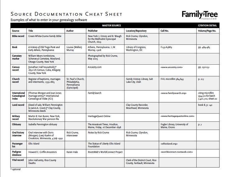 Downloadable Source Citation Cheat Sheet: It has examples of what to enter in your genealogy software's citation feature for various types of sources.