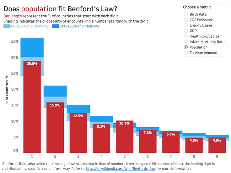 Workout Wednesday: Benford's Law