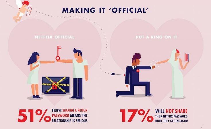 Netflix観ながらイチャイチャしている若者対象 「Netflixが恋愛にもたらす影響調査結果」 | AdGang // Netflix and Chill