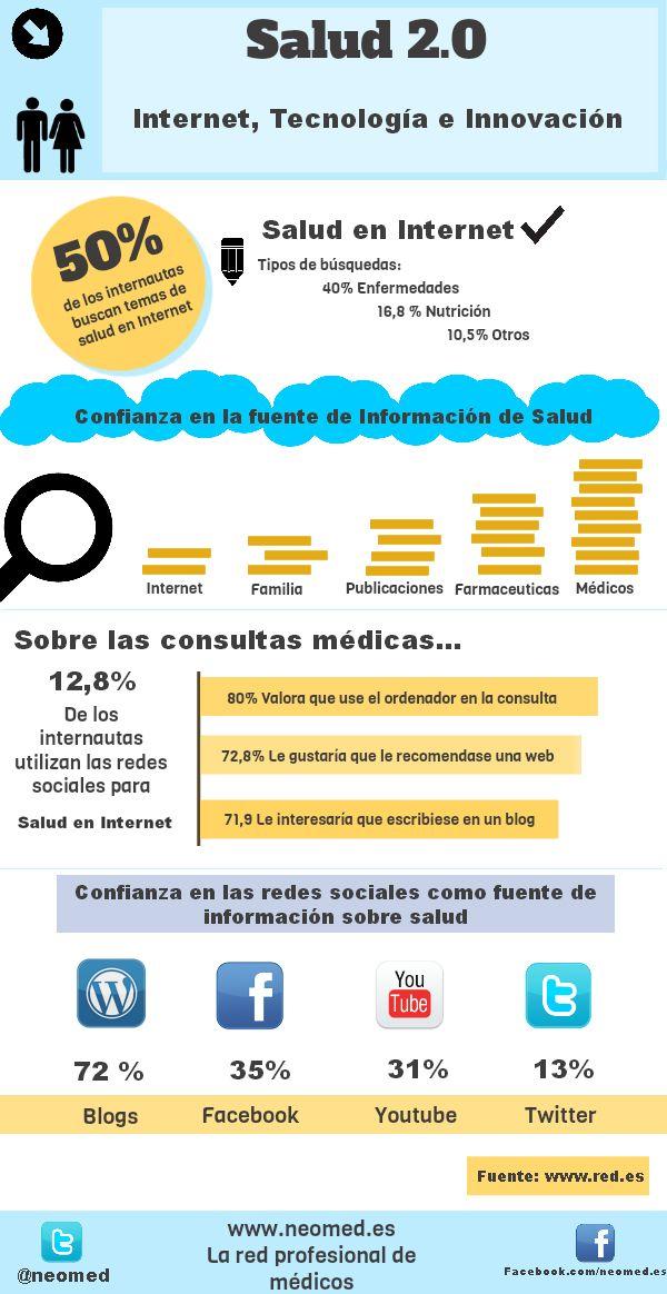 Infografía de Neomed sobre internet, tecnología y salud