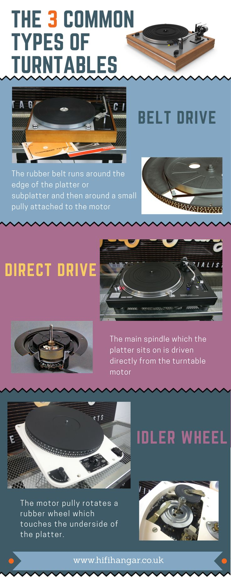 Quick infographic showing the 3 main types of turntables and how they work #TurntableBasics