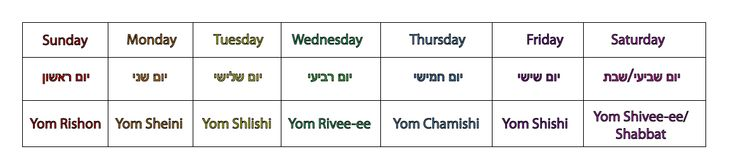 days of the week in Hebrew/English