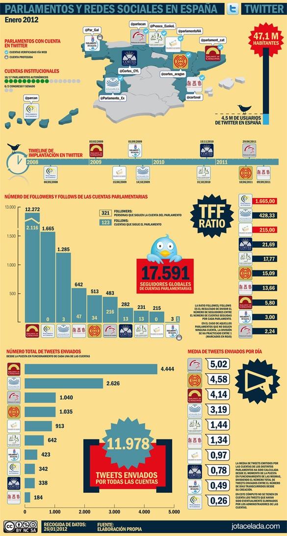 Parlamentos y Redes sociales - España - Infografía y estudio de @jotacelada