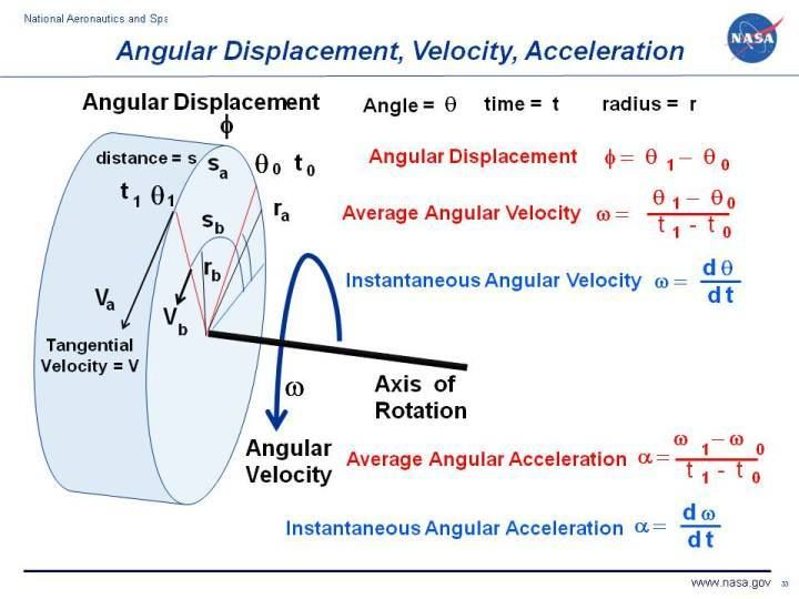Angular Displacement, Velocity, Acceleration