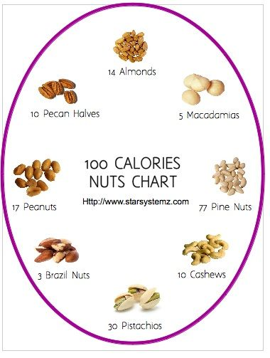 100 calories of nuts and other snack ideas at http://www.courtneyvioletbentley.com