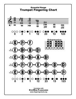 Free Trumpet Chart In 2019 Sheet Music