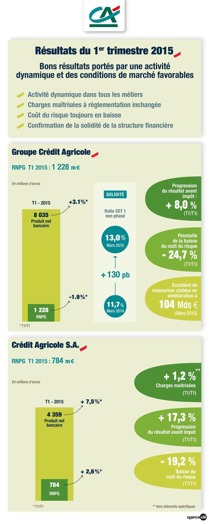 Résultats du troisième trimestre et des neufs premiers mois 2015 du groupe Crédit Agricole
