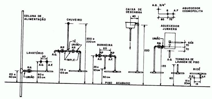 Gabarito para instalações hidráulicas Para cada aparelho, indica-se uma altura de saída da tubulação de água que o vai alimentar. As alturas referidas ao piso pronto são:Vaso sanitário: 0.30 m;Lavatório: 0.60 m;Banheira: 0.50 m;Chuveiro: 2.10 a 2.30 m;Pia de cozinha: 1.20 m;Tanque de lavar roupa: 1.20 m;Filtro: 1.80 m;Torneira de jardim: 0.75 m;Caixa de descarga: 2.20 m;Registros: 0.75 m para banheira, 1.30 m para chuveiro.